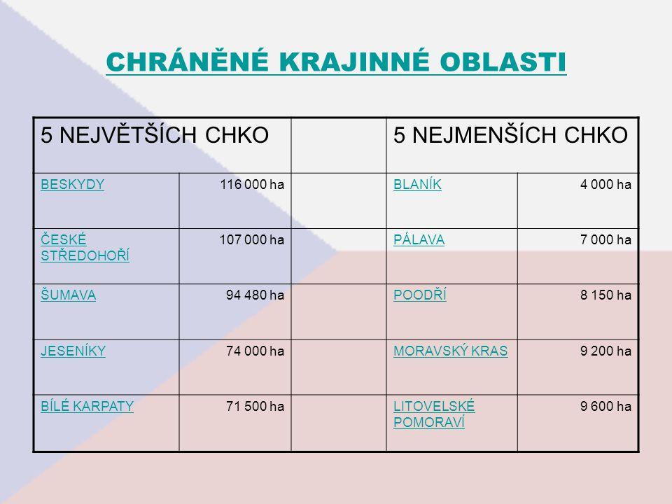 CHRÁNĚNÉ KRAJINNÉ OBLASTI 5 NEJVĚTŠÍCH CHKO5 NEJMENŠÍCH CHKO BESKYDY116 000 haBLANÍK4 000 ha ČESKÉ STŘEDOHOŘÍ 107 000 haPÁLAVA7 000 ha ŠUMAVA94 480 ha