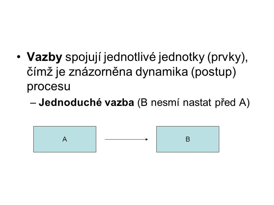 Vazby spojují jednotlivé jednotky (prvky), čímž je znázorněna dynamika (postup) procesu –Jednoduché vazba (B nesmí nastat před A) AB