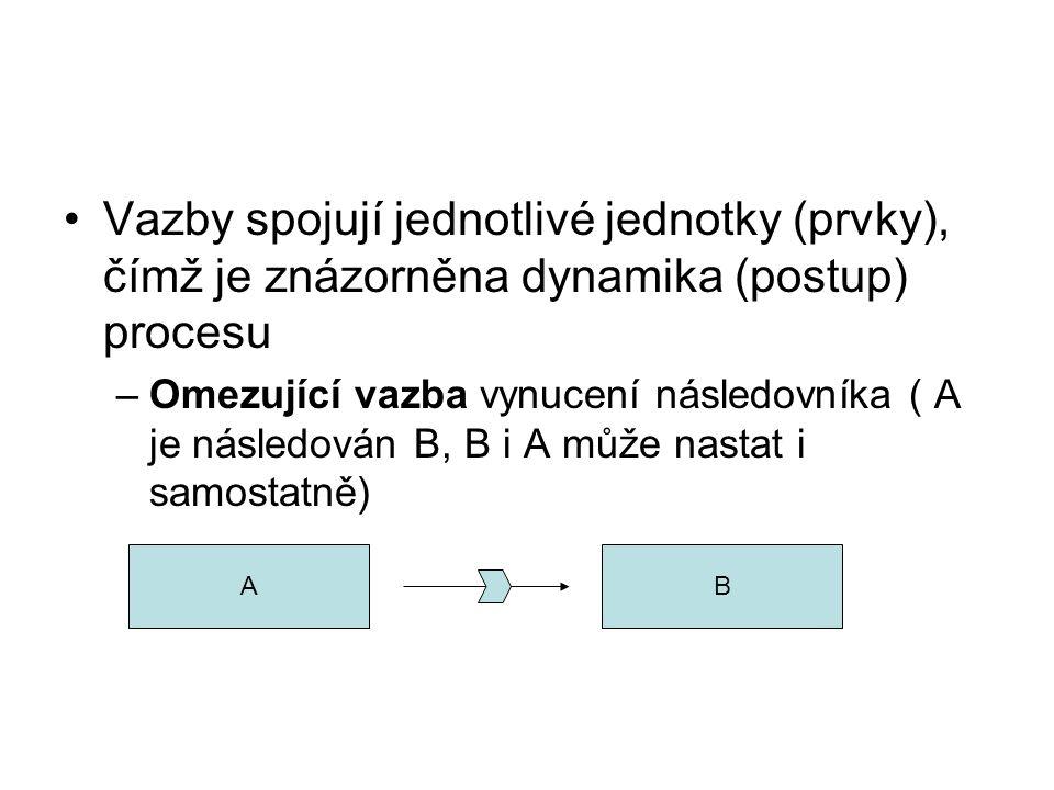 Vazby spojují jednotlivé jednotky (prvky), čímž je znázorněna dynamika (postup) procesu –Omezující vazba vynucení následovníka ( A je následován B, B