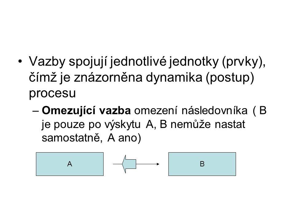 Vazby spojují jednotlivé jednotky (prvky), čímž je znázorněna dynamika (postup) procesu –Omezující vazba omezení následovníka ( B je pouze po výskytu