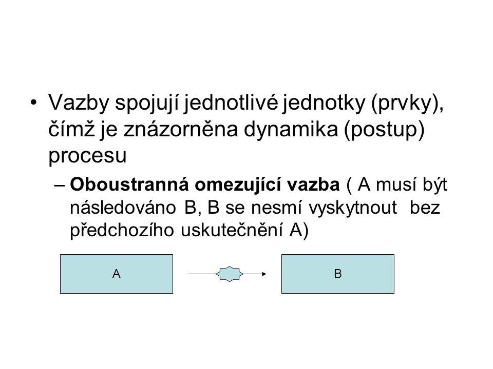 Vazby spojují jednotlivé jednotky (prvky), čímž je znázorněna dynamika (postup) procesu –Oboustranná omezující vazba ( A musí být následováno B, B se