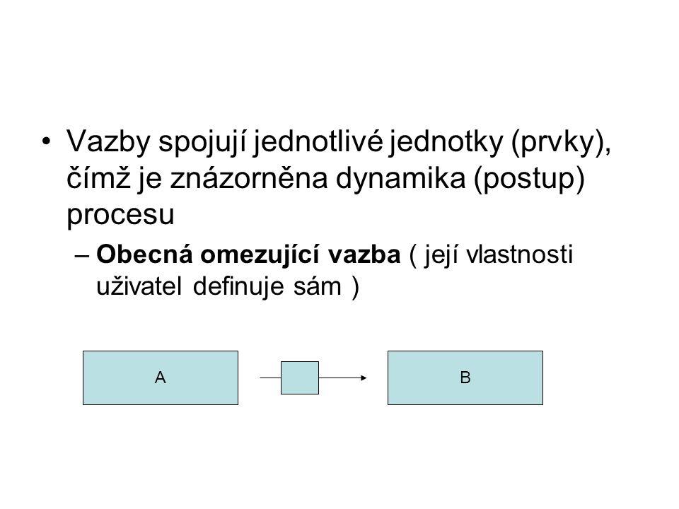 Vazby spojují jednotlivé jednotky (prvky), čímž je znázorněna dynamika (postup) procesu –Obecná omezující vazba ( její vlastnosti uživatel definuje sá
