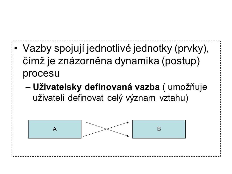 Vazby spojují jednotlivé jednotky (prvky), čímž je znázorněna dynamika (postup) procesu –Uživatelsky definovaná vazba ( umožňuje uživateli definovat c