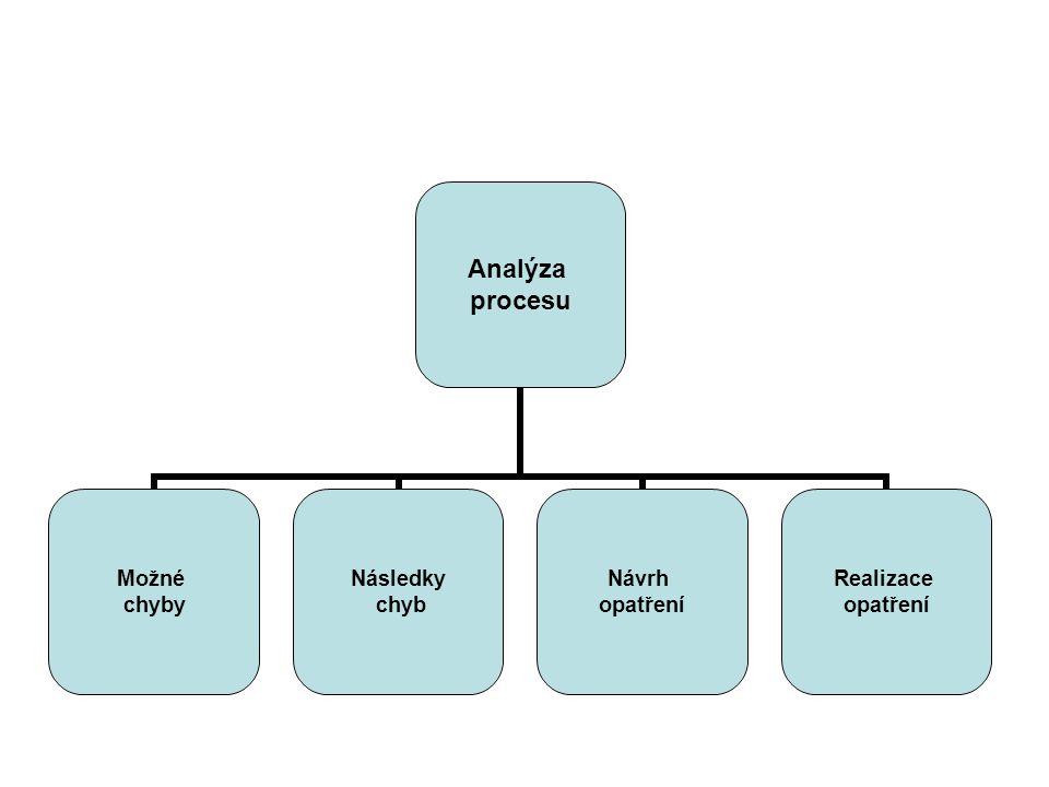Analýza procesu Možné chyby Následky chyb Návrh opatření Realizace opatření