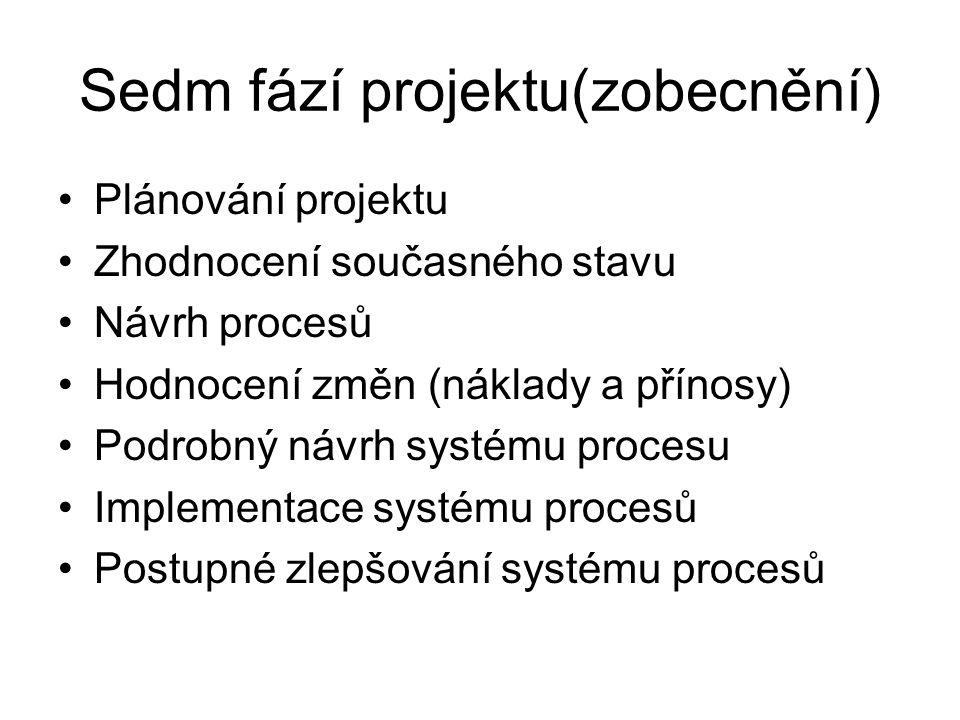 Sedm fází projektu(zobecnění) Plánování projektu Zhodnocení současného stavu Návrh procesů Hodnocení změn (náklady a přínosy) Podrobný návrh systému p
