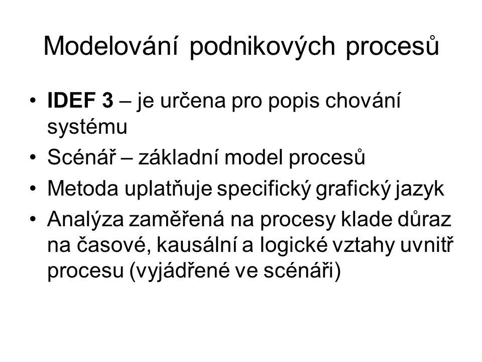 Modelování podnikových procesů IDEF 3 – je určena pro popis chování systému Scénář – základní model procesů Metoda uplatňuje specifický grafický jazyk