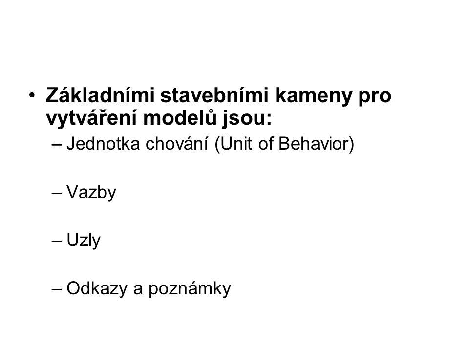 Základními stavebními kameny pro vytváření modelů jsou: –Jednotka chování (Unit of Behavior) –Vazby –Uzly –Odkazy a poznámky