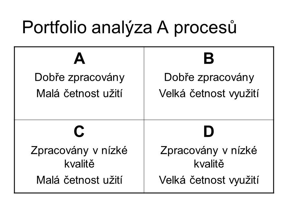 Portfolio analýza A procesů A Dobře zpracovány Malá četnost užití B Dobře zpracovány Velká četnost využití C Zpracovány v nízké kvalitě Malá četnost u
