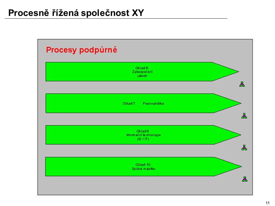 10 Procesně řížená společnost XY