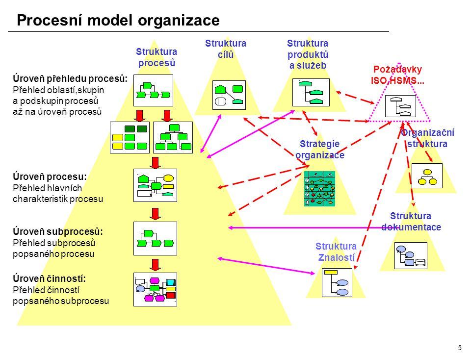 44 Procesně orientovaná organizace Útvar AÚtvar BÚtvar C Funkční řízení Procesní řízení Proces 1 Proces 2 Bariéry Útvar AÚtvar BÚtvar C Proces 3Proces