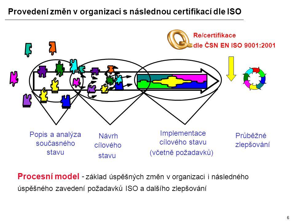 55 Procesní model organizace Struktura procesů Struktura cílů Organizační struktura Úroveň procesu: Přehled hlavních charakteristik procesu Úroveň sub