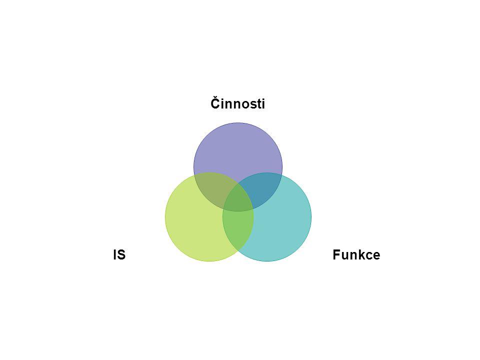 Činnosti FunkceIS
