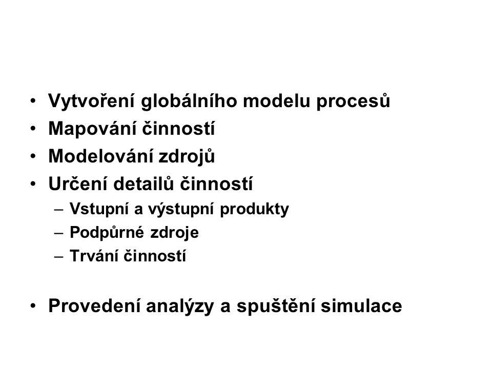 Vytvoření globálního modelu procesů Mapování činností Modelování zdrojů Určení detailů činností –Vstupní a výstupní produkty –Podpůrné zdroje –Trvání činností Provedení analýzy a spuštění simulace