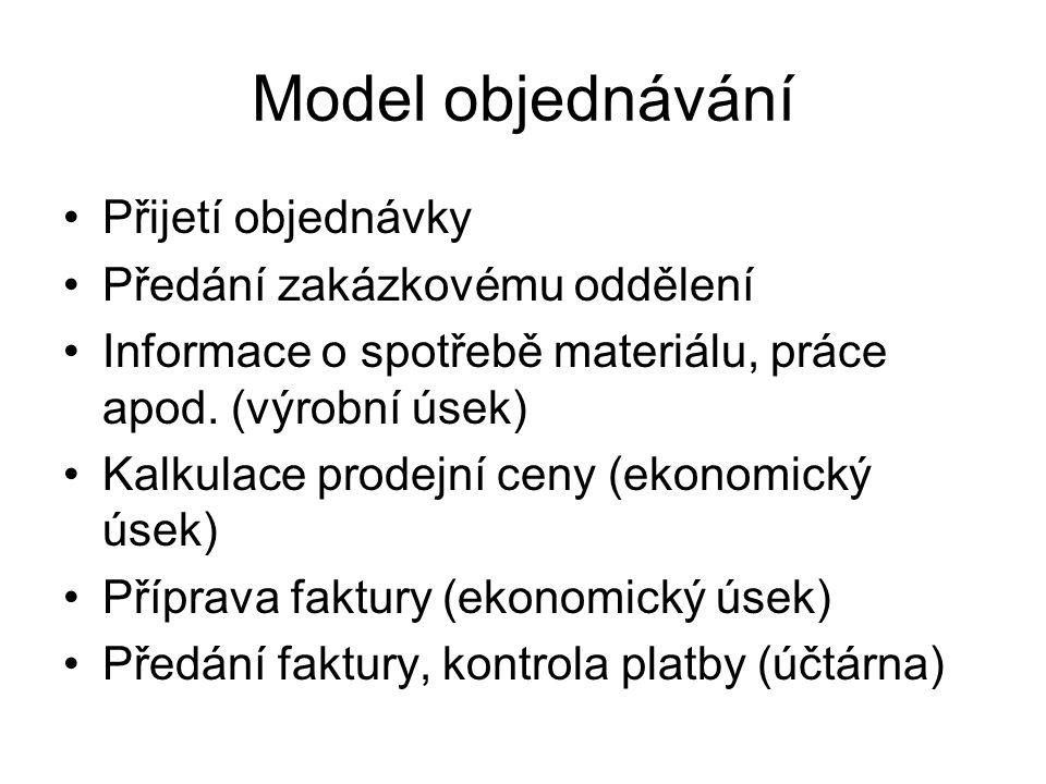 Model objednávání Přijetí objednávky Předání zakázkovému oddělení Informace o spotřebě materiálu, práce apod.