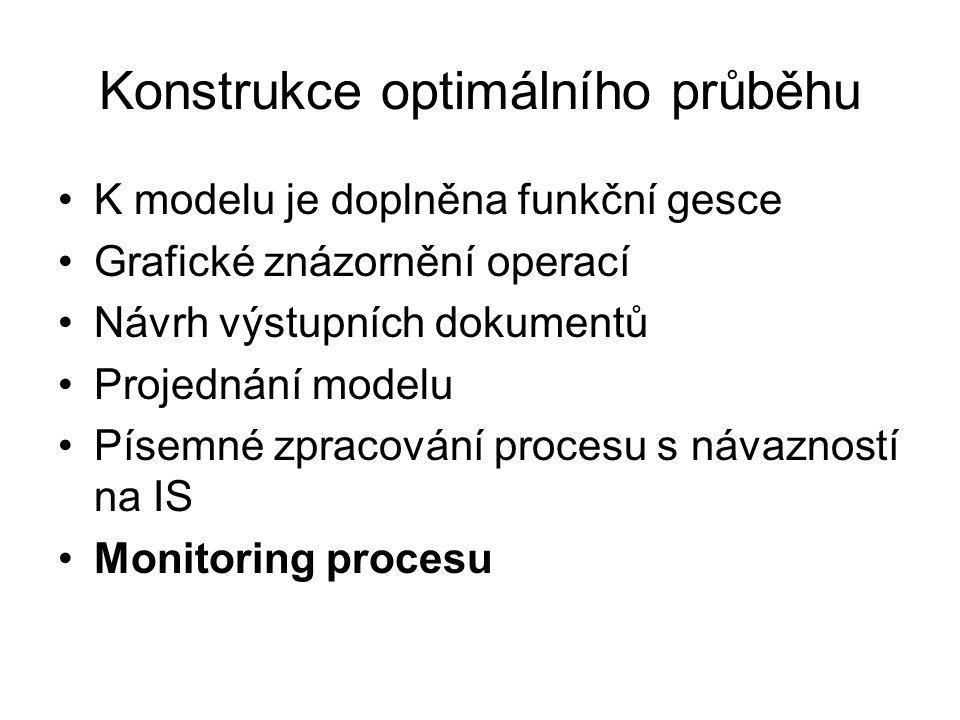 Konstrukce optimálního průběhu K modelu je doplněna funkční gesce Grafické znázornění operací Návrh výstupních dokumentů Projednání modelu Písemné zpracování procesu s návazností na IS Monitoring procesu