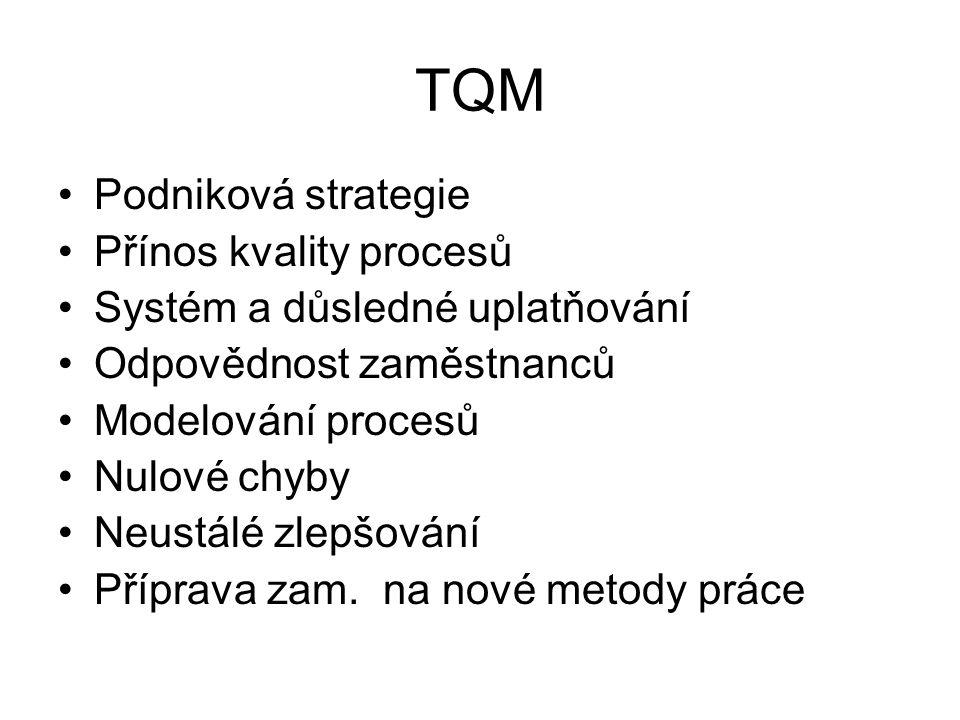TQM Podniková strategie Přínos kvality procesů Systém a důsledné uplatňování Odpovědnost zaměstnanců Modelování procesů Nulové chyby Neustálé zlepšování Příprava zam.