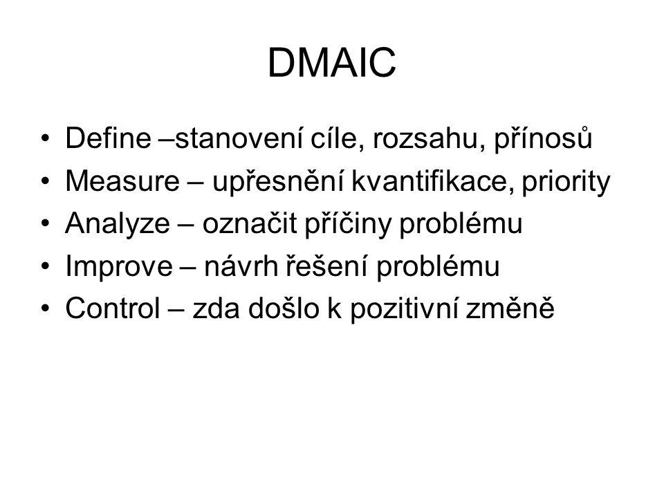 Define –stanovení cíle, rozsahu, přínosů Measure – upřesnění kvantifikace, priority Analyze – označit příčiny problému Improve – návrh řešení problému Control – zda došlo k pozitivní změně
