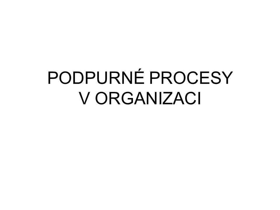 Výkonnost organizace Kvalita procesů –Klíčové –Podpůrné