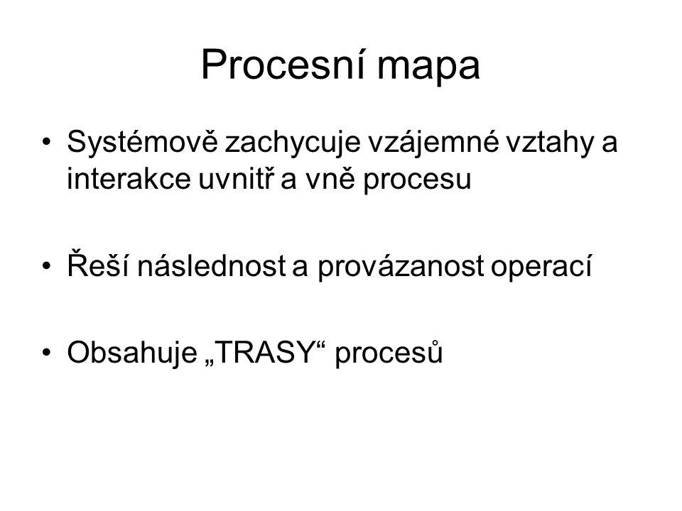 """Procesní mapa Systémově zachycuje vzájemné vztahy a interakce uvnitř a vně procesu Řeší následnost a provázanost operací Obsahuje """"TRASY"""" procesů"""
