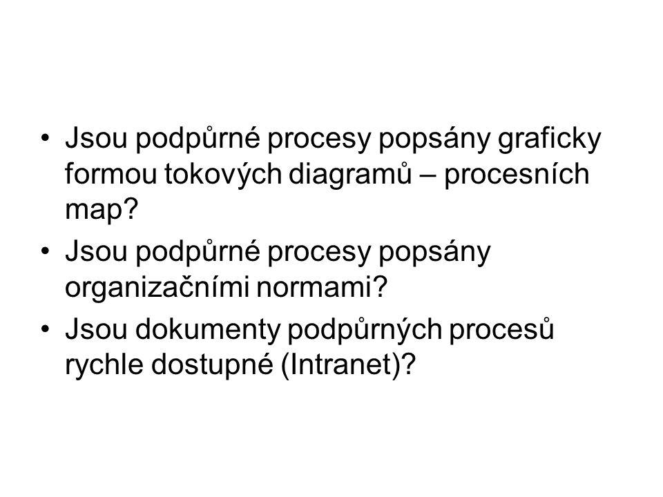 Jsou podpůrné procesy popsány graficky formou tokových diagramů – procesních map? Jsou podpůrné procesy popsány organizačními normami? Jsou dokumenty