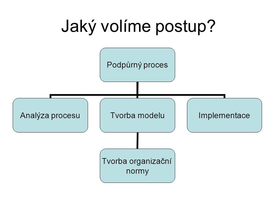 Jaký volíme postup? Podpůrný proces Analýza procesu Tvorba modelu Tvorba organizační normy Implementace
