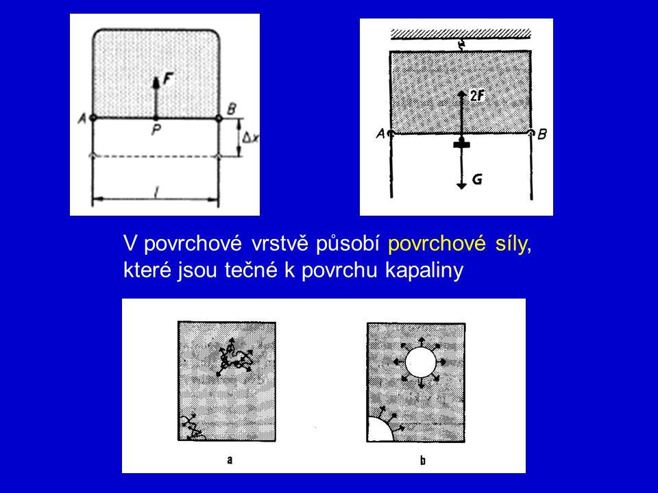 V povrchové vrstvě působí povrchové síly, které jsou tečné k povrchu kapaliny
