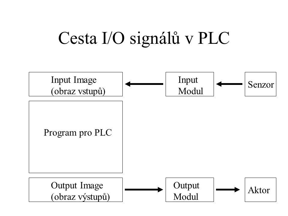 Cesta I/O signálů v PLC Input Image (obraz vstupů) Output Image (obraz výstupů) Program pro PLC Input Modul Output Modul Senzor Aktor