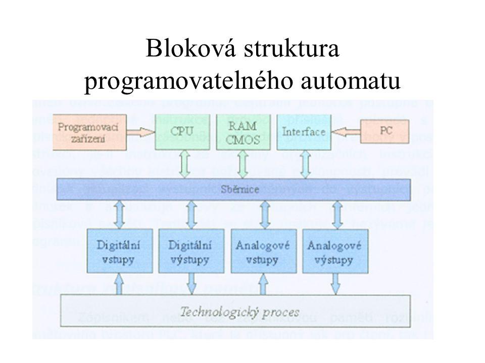 Bloková struktura programovatelného automatu