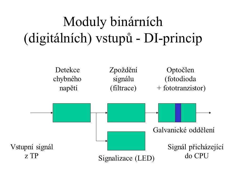Moduly binárních (digitálních) vstupů - DI-princip Vstupní signál z TP Signál přicházející do CPU Detekce chybného napětí Zpoždění signálu (filtrace) Optočlen (fotodioda + fototranzistor) Signalizace (LED) Galvanické oddělení