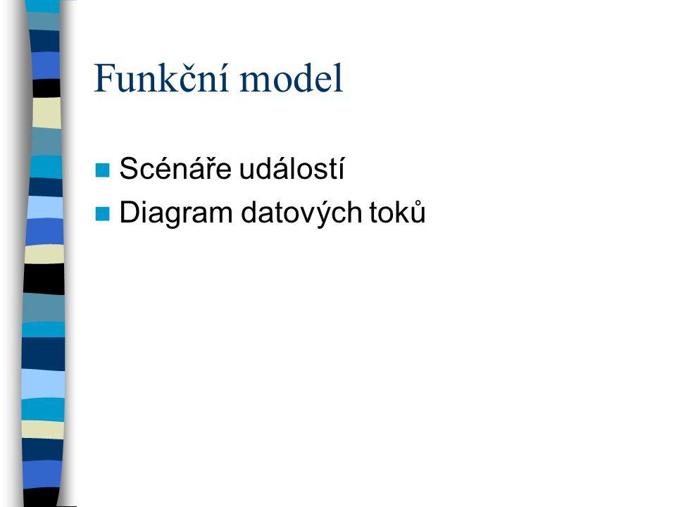 Funkční model Scénáře událostí Diagram datových toků