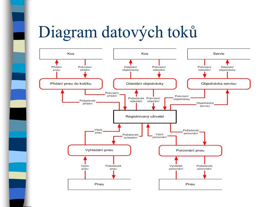 Diagram datových toků