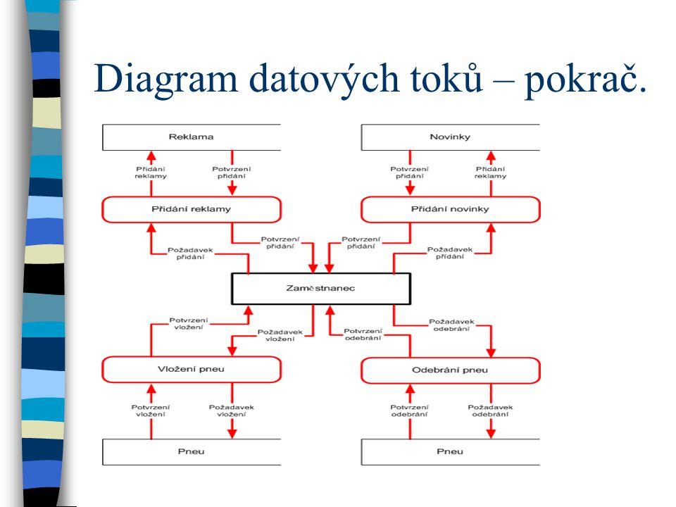 Diagram datových toků – pokrač.