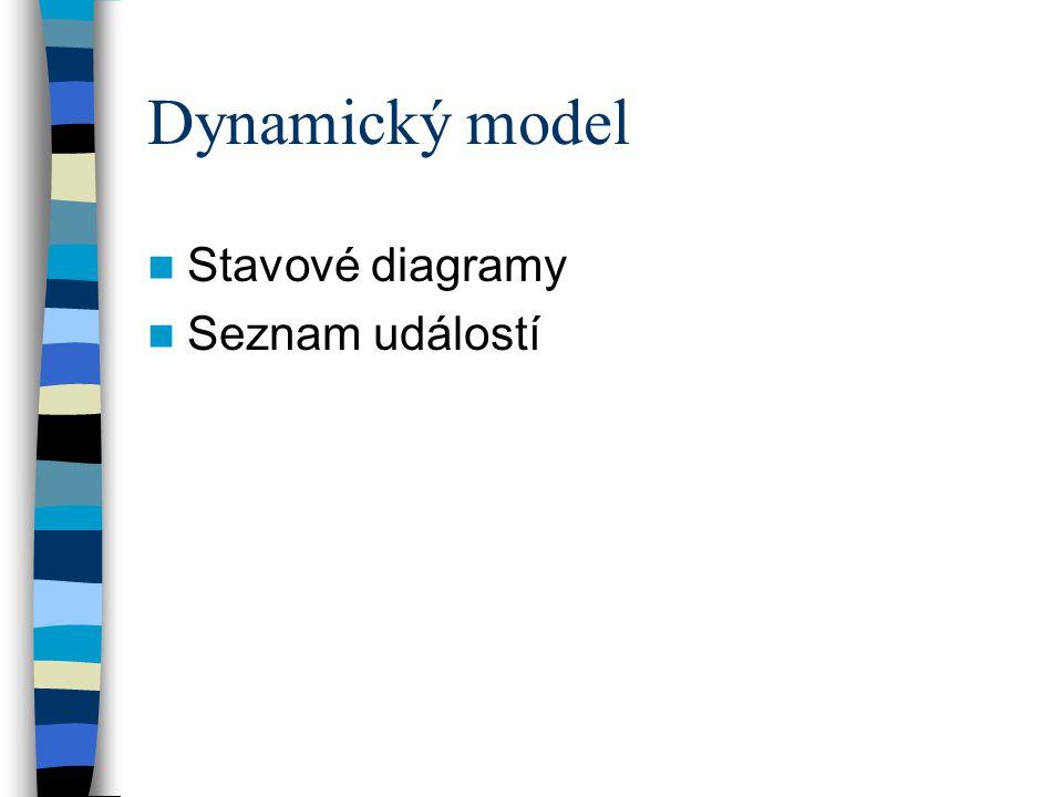 Dynamický model Stavové diagramy Seznam událostí