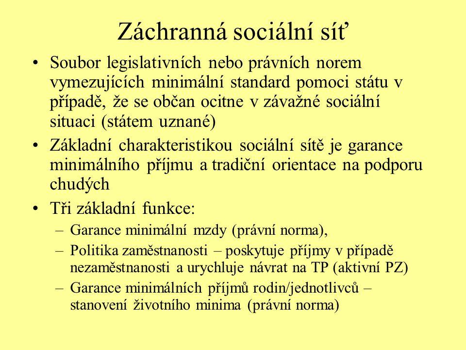Záchranná sociální síť Soubor legislativních nebo právních norem vymezujících minimální standard pomoci státu v případě, že se občan ocitne v závažné