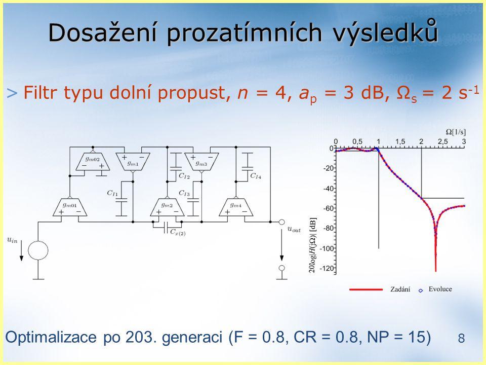 8 Dosažení prozatímních výsledků >Filtr typu dolní propust, n = 4, a p = 3 dB, Ω s = 2 s -1 Optimalizace po 203.