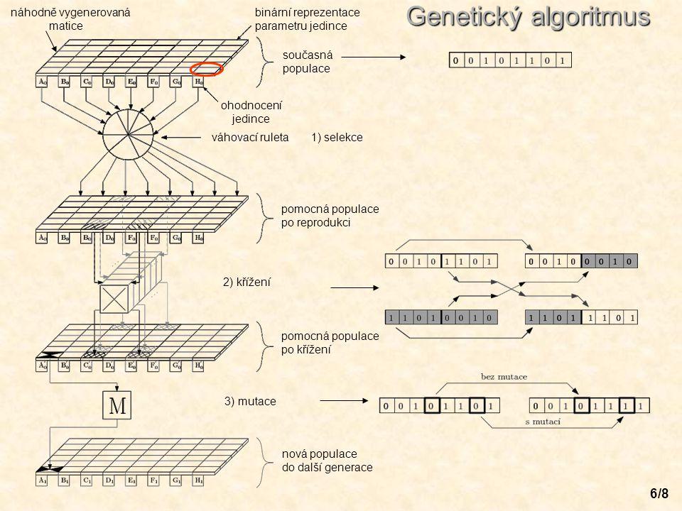 6/8 náhodně vygenerovaná matice Genetický algoritmus binární reprezentace parametru jedince současná populace ohodnocení jedince váhovací ruleta 1) se