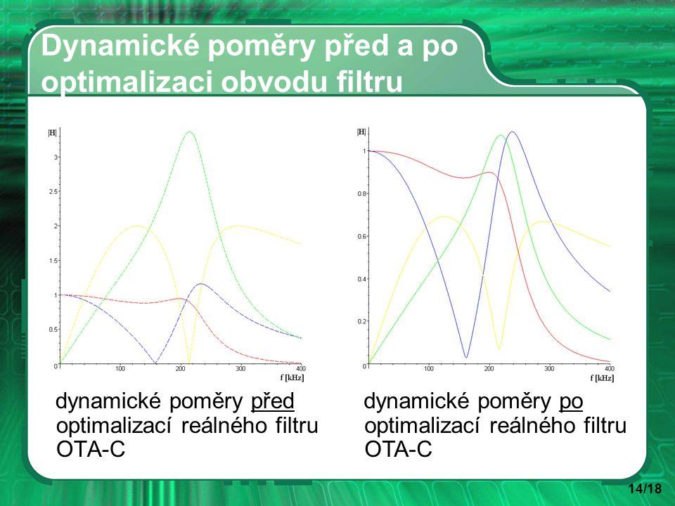 14/18 Dynamické poměry před a po optimalizaci obvodu filtru dynamické poměry před optimalizací reálného filtru OTA-C dynamické poměry po optimalizací reálného filtru OTA-C