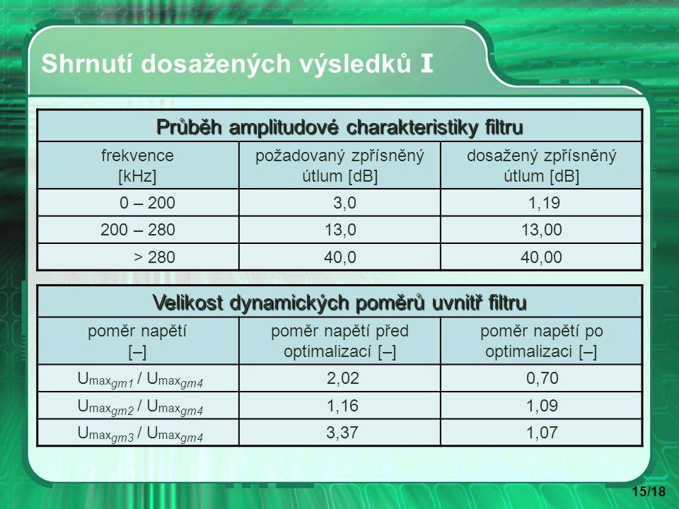 15/18 Shrnutí dosažených výsledků I Průběh amplitudové charakteristiky filtru frekvence [kHz] požadovaný zpřísněný útlum [dB] dosažený zpřísněný útlum [dB] 0 – 200 3,0 1,19 200 – 28013,013,00 > 28040,040,00 Velikost dynamických poměrů uvnitř filtru poměr napětí [–] poměr napětí před optimalizací [–] poměr napětí po optimalizaci [–] U max gm1 / U max gm4 2,02 0,70 U max gm2 / U max gm4 1,161,09 U max gm3 / U max gm4 3,371,07