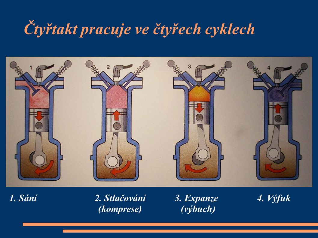 Čtyřtakt pracuje ve čtyřech cyklech 1. Sání 2. Stlačování 3. Expanze 4. Výfuk (komprese) (výbuch)