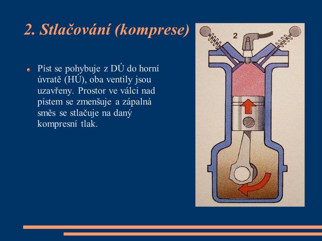 2. Stlačování (komprese) Píst se pohybuje z DÚ do horní úvratě (HÚ), oba ventily jsou uzavřeny. Prostor ve válci nad pístem se zmenšuje a zápalná směs