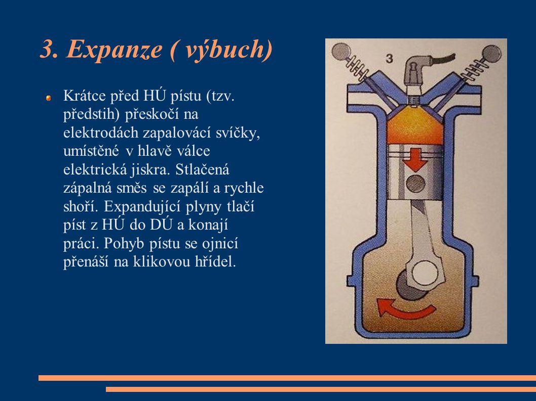 3. Expanze ( výbuch) Krátce před HÚ pístu (tzv. předstih) přeskočí na elektrodách zapalovácí svíčky, umístěné v hlavě válce elektrická jiskra. Stlačen