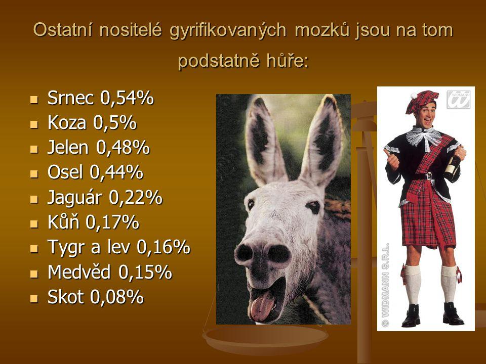 Ostatní nositelé gyrifikovaných mozků jsou na tom podstatně hůře: Srnec 0,54% Srnec 0,54% Koza 0,5% Koza 0,5% Jelen 0,48% Jelen 0,48% Osel 0,44% Osel