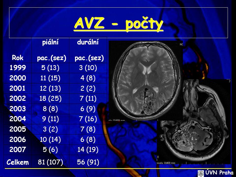 AVZ - počty ÚVN Praha piálnídurální Rok pac.(sez) 19995 (13)3 (10) 200011 (15)4 (8) 200112 (13)2 (2) 200218 (25)7 (11) 20038 (8)6 (9) 20049 (11)7 (16)