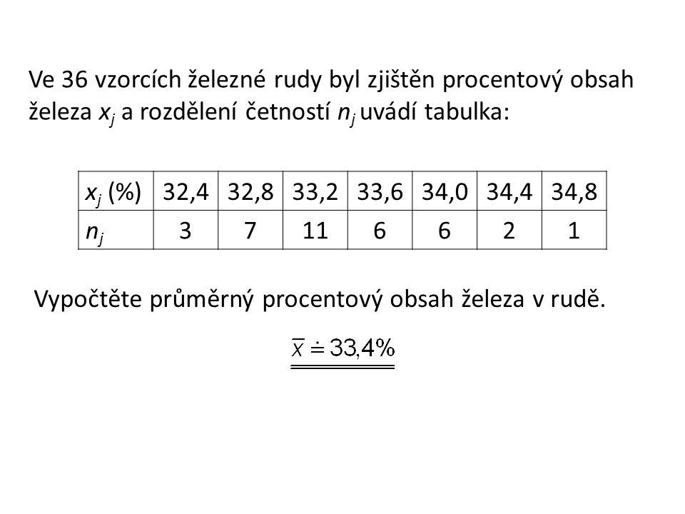 Ve 36 vzorcích železné rudy byl zjištěn procentový obsah železa x j a rozdělení četností n j uvádí tabulka: x j (%) 32,432,833,233,634,034,434,8 njnj 37116621 Vypočtěte průměrný procentový obsah železa v rudě.