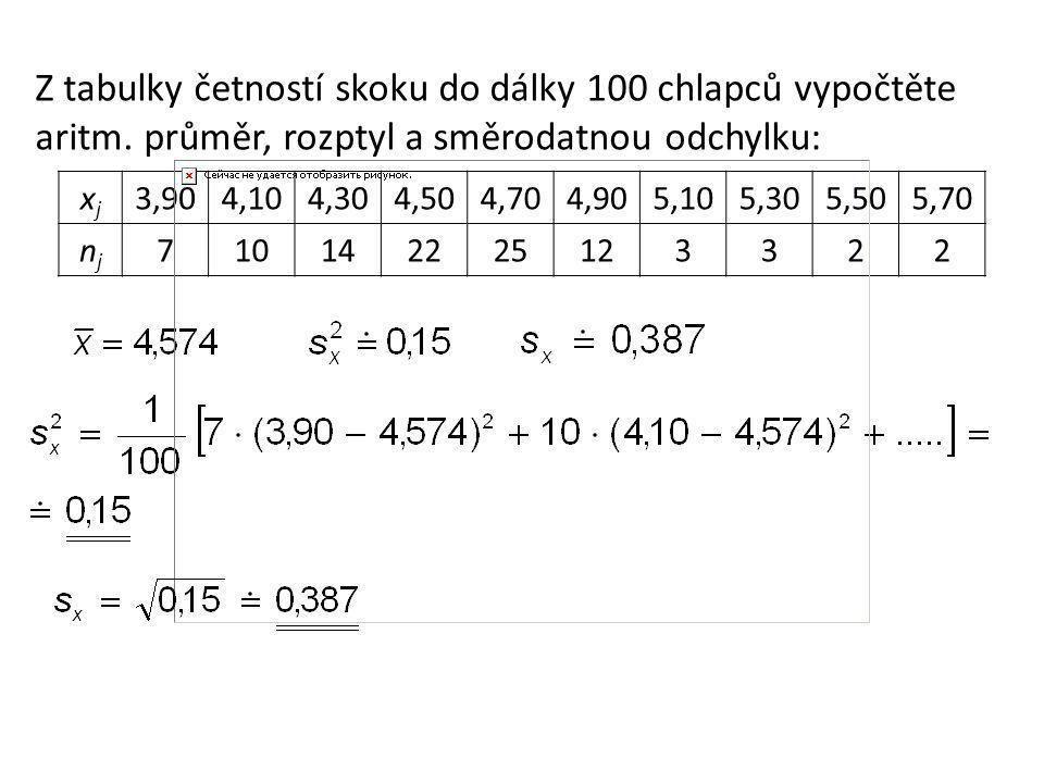 Z tabulky četností skoku do dálky 100 chlapců vypočtěte aritm.