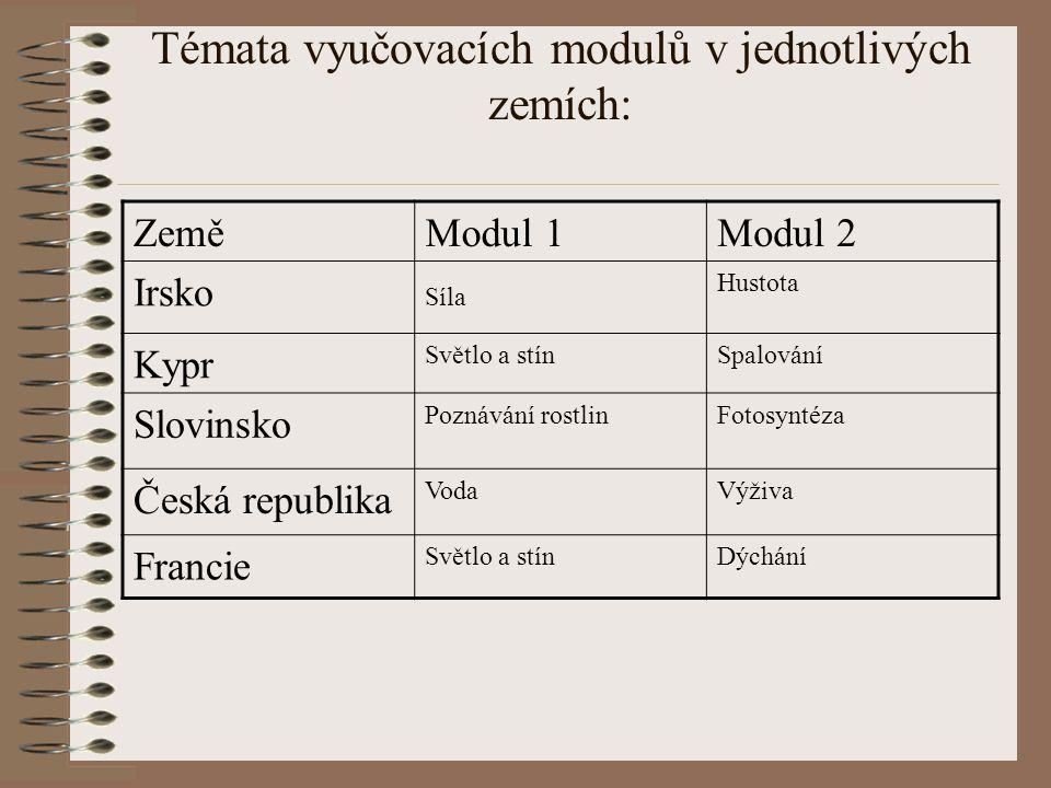 Témata vyučovacích modulů v jednotlivých zemích: ZeměModul 1Modul 2 Irsko Síla Hustota Kypr Světlo a stínSpalování Slovinsko Poznávání rostlinFotosynt