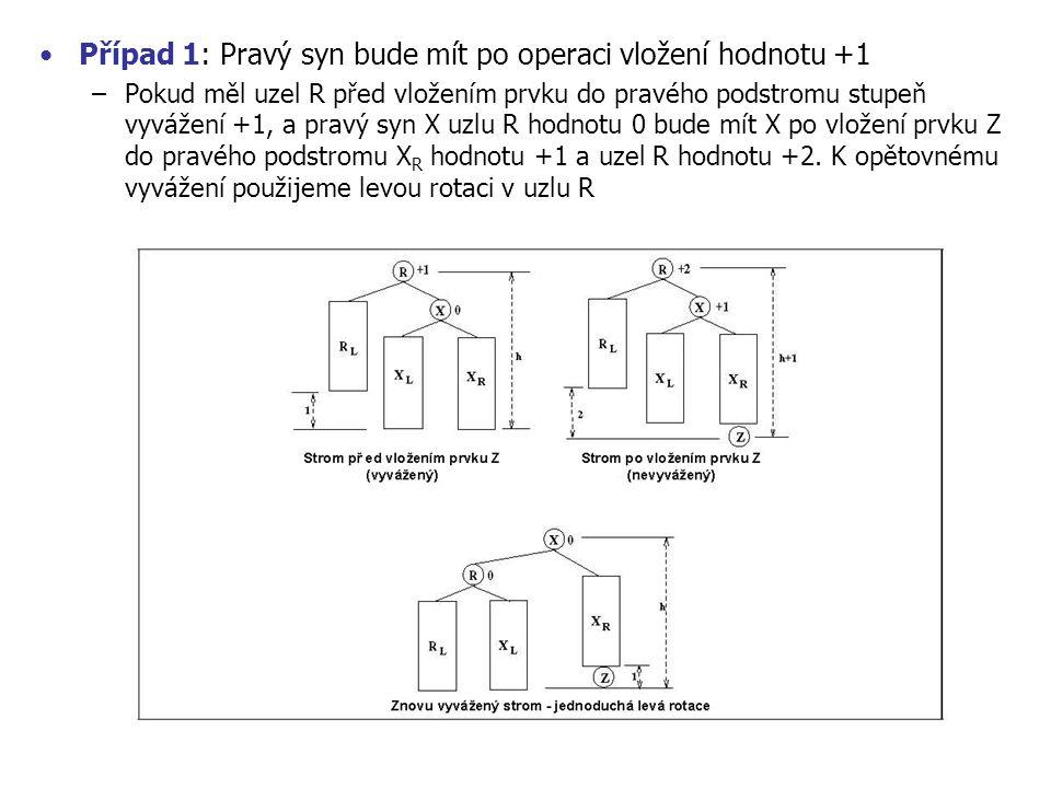 Případ 1: Pravý syn bude mít po operaci vložení hodnotu +1 –Pokud měl uzel R před vložením prvku do pravého podstromu stupeň vyvážení +1, a pravý syn