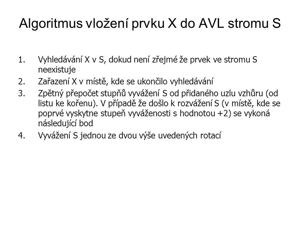 Algoritmus vložení prvku X do AVL stromu S 1.Vyhledávání X v S, dokud není zřejmé že prvek ve stromu S neexistuje 2.Zařazení X v místě, kde se ukončil