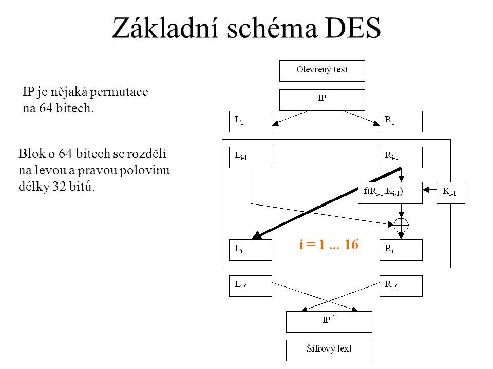 Základní schéma DES IP je nějaká permutace na 64 bitech. Blok o 64 bitech se rozdělí na levou a pravou polovinu délky 32 bitů.