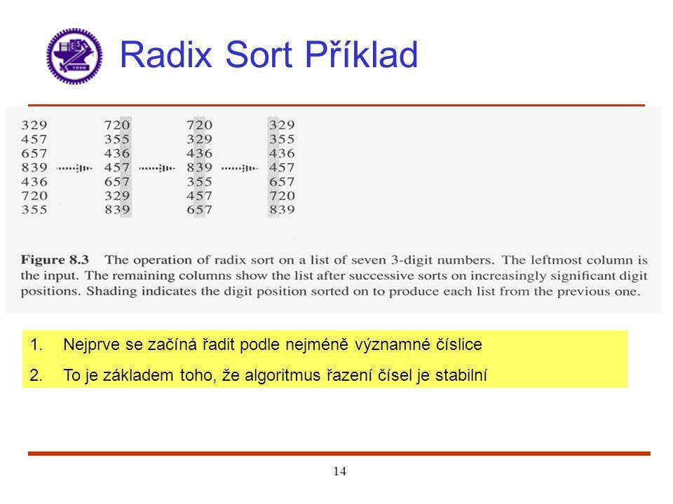 14 Radix Sort Příklad 1.Nejprve se začíná řadit podle nejméně významné číslice 2.To je základem toho, že algoritmus řazení čísel je stabilní